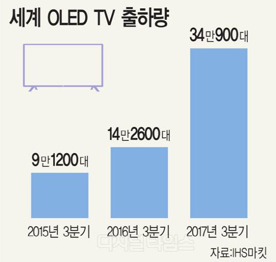 LG, 일본서 OLED 전문가 모신다